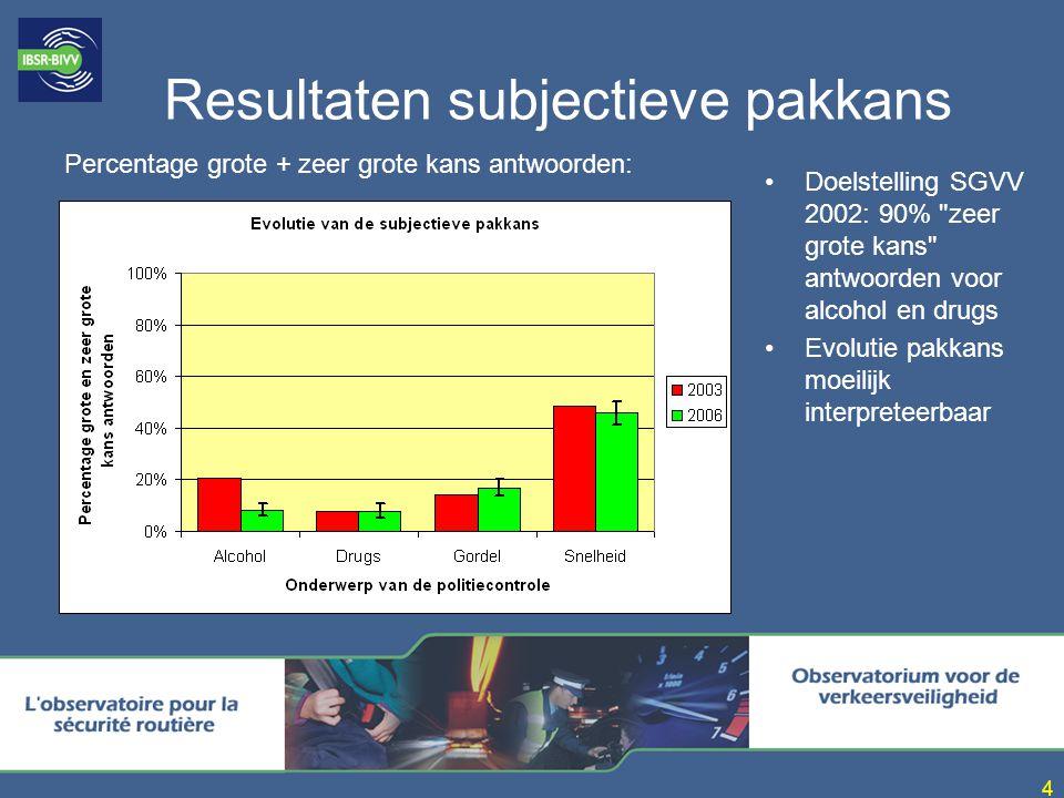 4 Resultaten subjectieve pakkans Doelstelling SGVV 2002: 90%