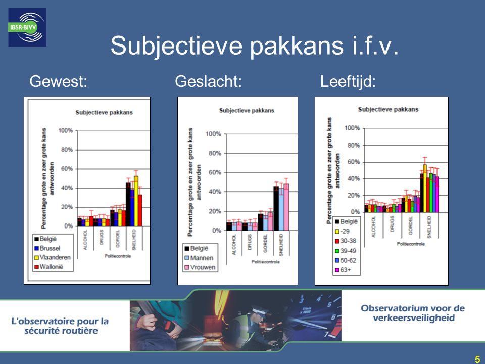 6 Subjectieve pakkans in Europa: Thema s: –snelheid –alcohol Bron: Sartre 3 (2002) Snelheid > alcohol Pakkans in België t.h.v.