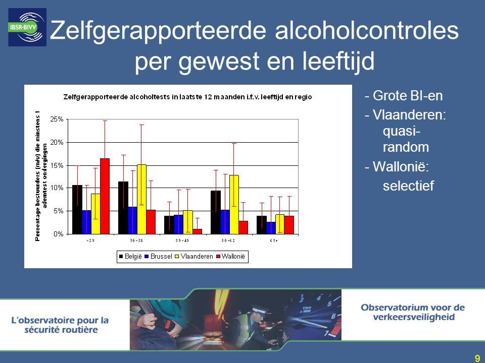 9 Zelfgerapporteerde alcoholcontroles per gewest en leeftijd - Grote BI-en - Vlaanderen: quasi- random - Wallonië: selectief