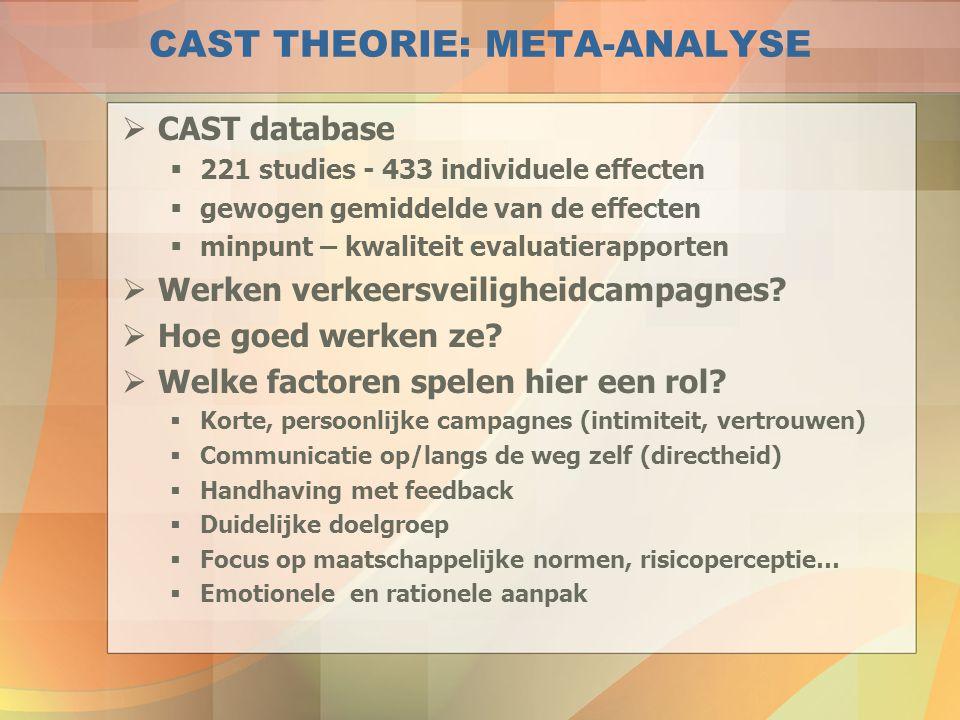 CAST THEORIE: META-ANALYSE  CAST database  221 studies - 433 individuele effecten  gewogen gemiddelde van de effecten  minpunt – kwaliteit evaluat