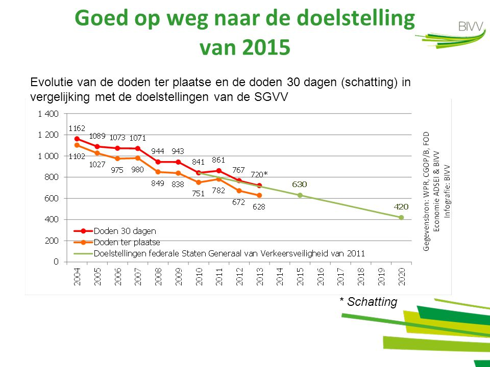 Goed op weg naar de doelstelling van 2015 * Schatting Evolutie van de doden ter plaatse en de doden 30 dagen (schatting) in vergelijking met de doelstellingen van de SGVV