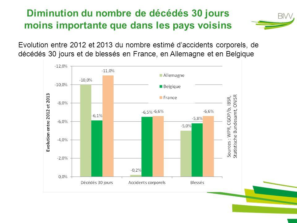 Diminution du nombre de décédés 30 jours moins importante que dans les pays voisins Evolution entre 2012 et 2013 du nombre estimé d'accidents corporels, de décédés 30 jours et de blessés en France, en Allemagne et en Belgique