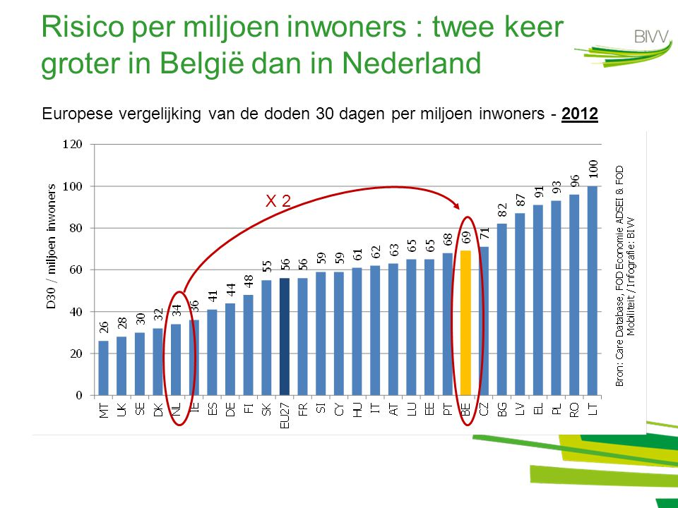 Risico per miljoen inwoners : twee keer groter in België dan in Nederland Europese vergelijking van de doden 30 dagen per miljoen inwoners - 2012 X 2