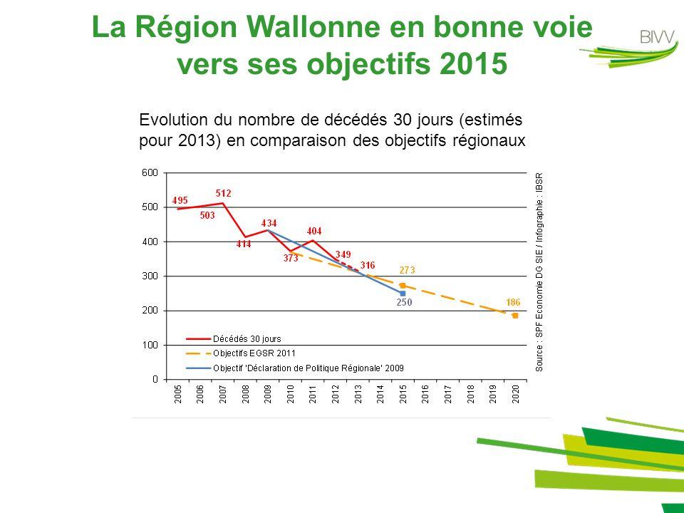 La Région Wallonne en bonne voie vers ses objectifs 2015 Evolution du nombre de décédés 30 jours (estimés pour 2013) en comparaison des objectifs régionaux