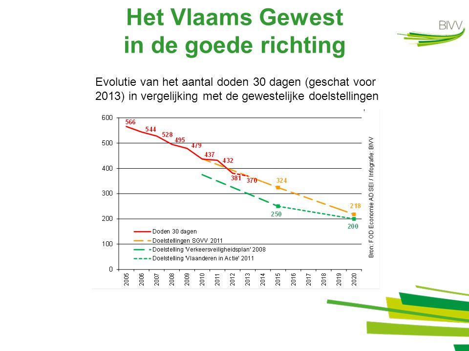 Stagnation en Région de Bruxelles-Capitale Evolution du nombre de décédés 30 jours (estimés pour 2013) en comparaison des objectifs régionaux