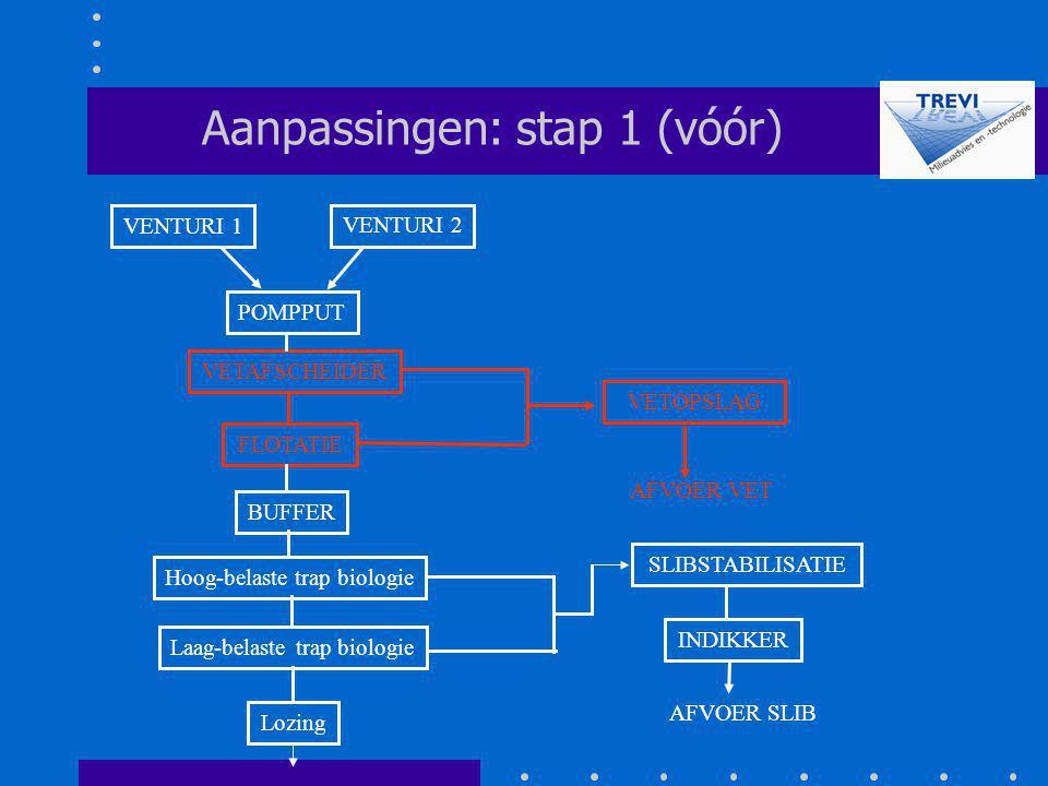 FLOTATIE BUFFER POMPPUT VETAFSCHEIDER SLIBSTABILISATIE Aanpassingen: stap 1 (vóór) Hoog-belaste trap biologie Laag-belaste trap biologie Lozing VENTUR