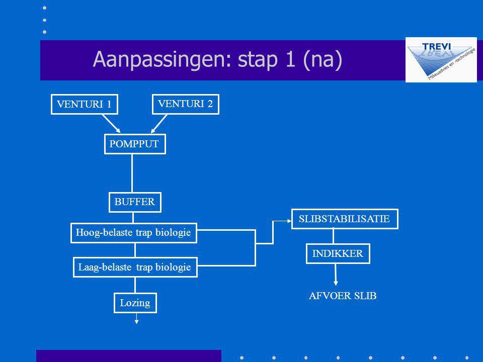 BUFFER POMPPUT SLIBSTABILISATIE Aanpassingen: stap 1 (na) Hoog-belaste trap biologie Laag-belaste trap biologie Lozing VENTURI 2 VENTURI 1 INDIKKER AF