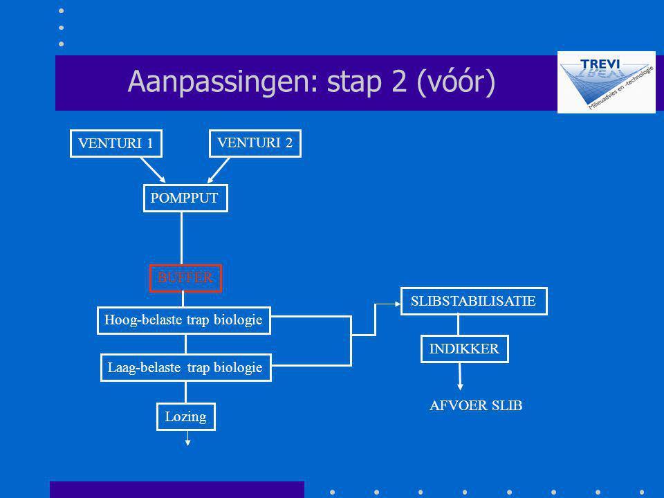 BUFFER POMPPUT SLIBSTABILISATIE Aanpassingen: stap 2 (vóór) Hoog-belaste trap biologie Laag-belaste trap biologie Lozing VENTURI 2 VENTURI 1 INDIKKER
