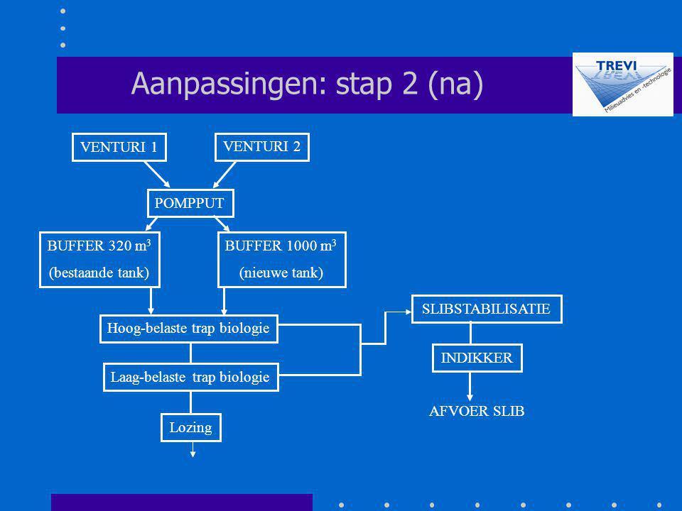 POMPPUT SLIBSTABILISATIE Aanpassingen: stap 2 (na) Hoog-belaste trap biologie Laag-belaste trap biologie Lozing VENTURI 2 VENTURI 1 INDIKKER AFVOER SL