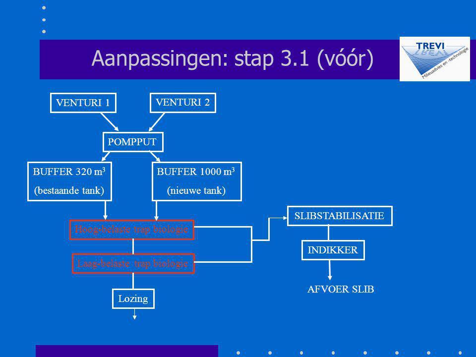 POMPPUT SLIBSTABILISATIE Aanpassingen: stap 3.1 (vóór) Hoog-belaste trap biologie Laag-belaste trap biologie Lozing VENTURI 2 VENTURI 1 INDIKKER AFVOE