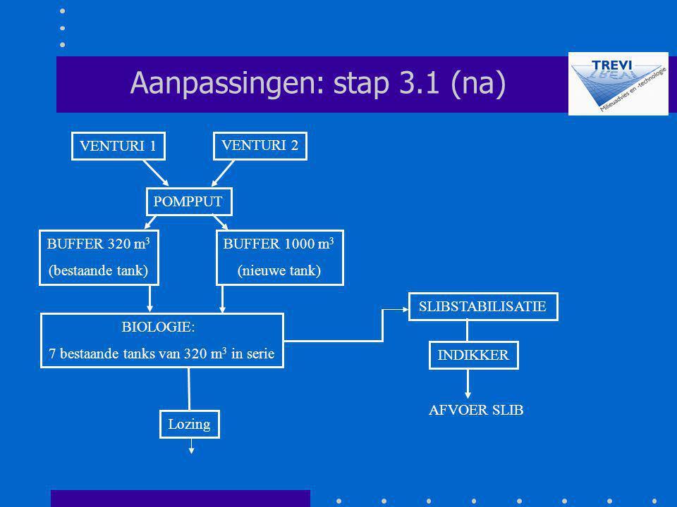 POMPPUT SLIBSTABILISATIE Aanpassingen: stap 3.1 (na) Lozing VENTURI 2 VENTURI 1 INDIKKER AFVOER SLIB BUFFER 320 m 3 (bestaande tank) BUFFER 1000 m 3 (