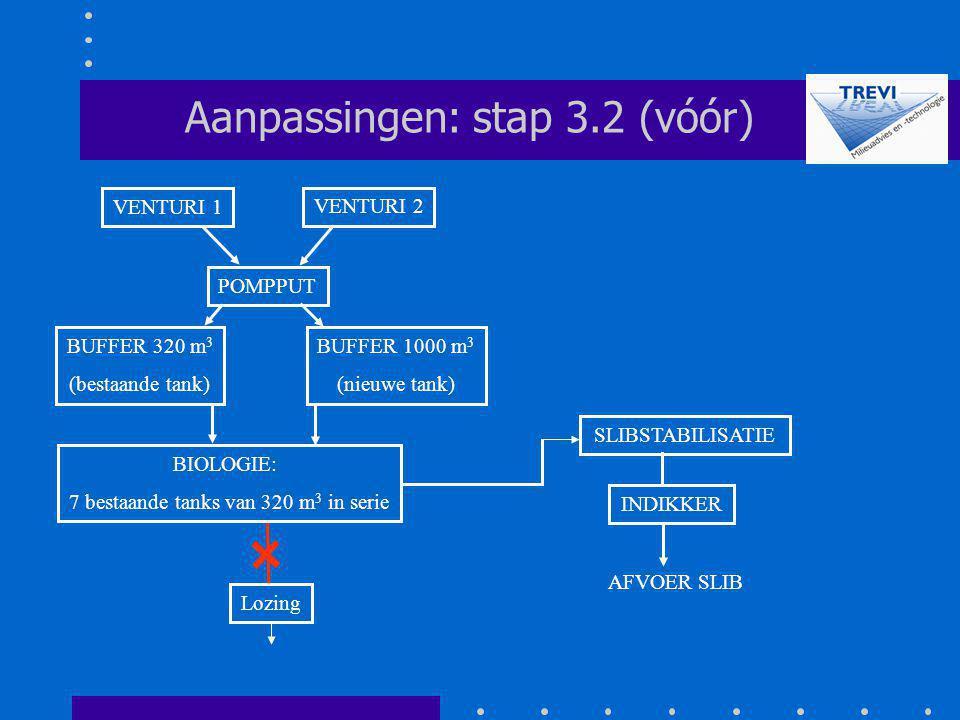 POMPPUT SLIBSTABILISATIE Aanpassingen: stap 3.2 (vóór) Lozing VENTURI 2 VENTURI 1 INDIKKER AFVOER SLIB BUFFER 320 m 3 (bestaande tank) BUFFER 1000 m 3