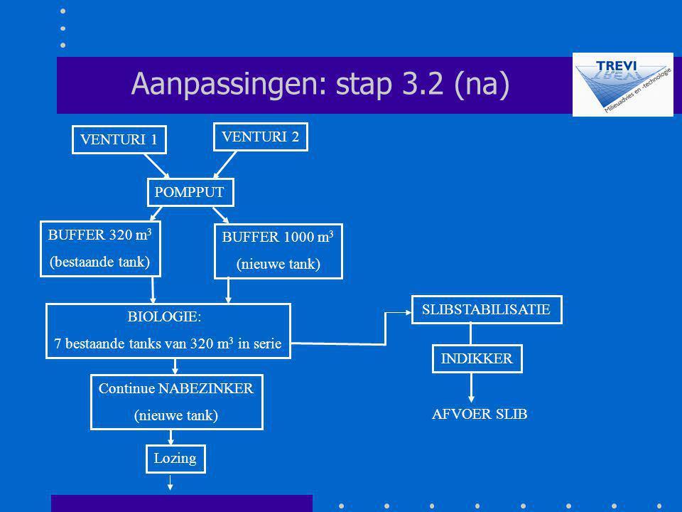 POMPPUT SLIBSTABILISATIE Aanpassingen: stap 3.2 (na) Lozing VENTURI 2 VENTURI 1 INDIKKER AFVOER SLIB BUFFER 320 m 3 (bestaande tank) BUFFER 1000 m 3 (