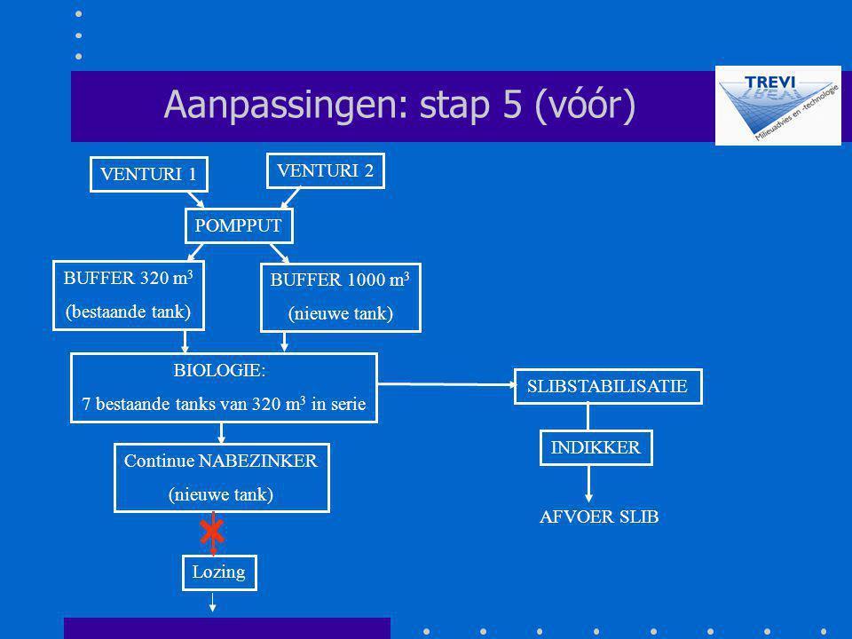 POMPPUT SLIBSTABILISATIE Aanpassingen: stap 5 (vóór) Lozing VENTURI 2 VENTURI 1 INDIKKER AFVOER SLIB BUFFER 320 m 3 (bestaande tank) BUFFER 1000 m 3 (