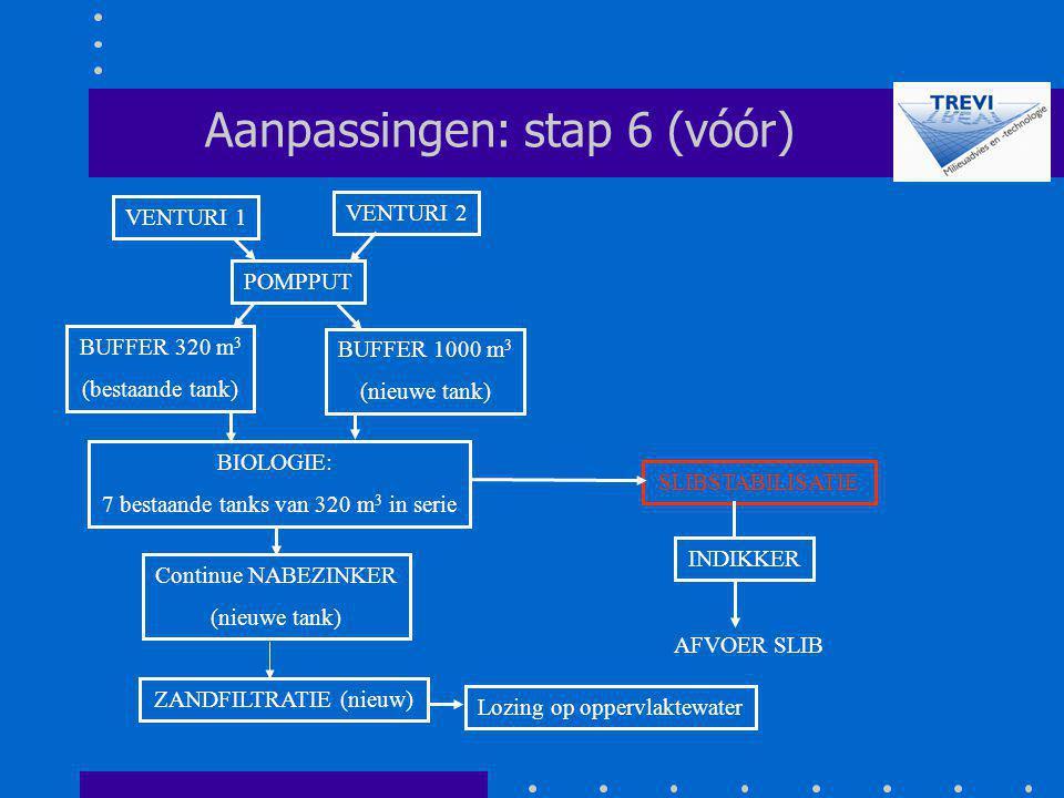 POMPPUT SLIBSTABILISATIE Aanpassingen: stap 6 (vóór) VENTURI 2 VENTURI 1 INDIKKER AFVOER SLIB BUFFER 320 m 3 (bestaande tank) BUFFER 1000 m 3 (nieuwe