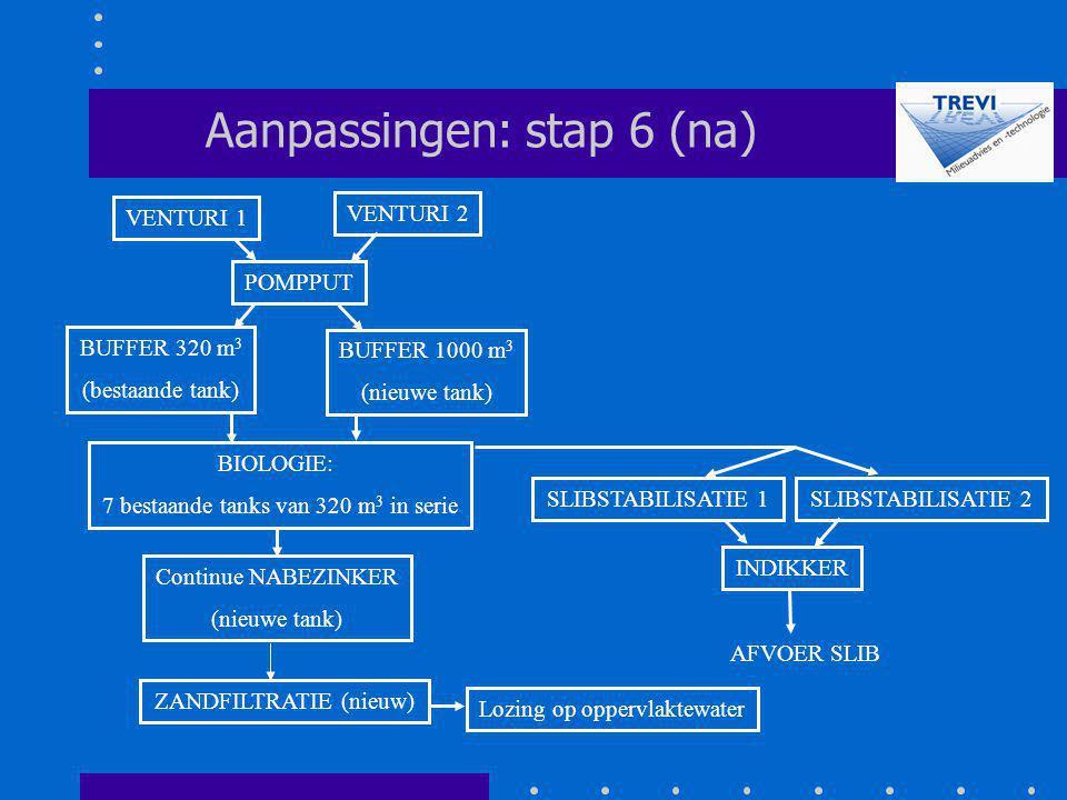 POMPPUT SLIBSTABILISATIE 1 Aanpassingen: stap 6 (na) VENTURI 2 VENTURI 1 INDIKKER AFVOER SLIB BUFFER 320 m 3 (bestaande tank) BUFFER 1000 m 3 (nieuwe
