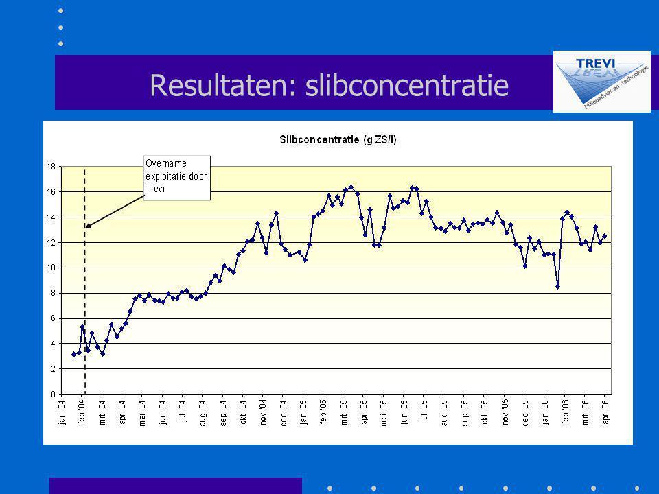 Resultaten: slibconcentratie