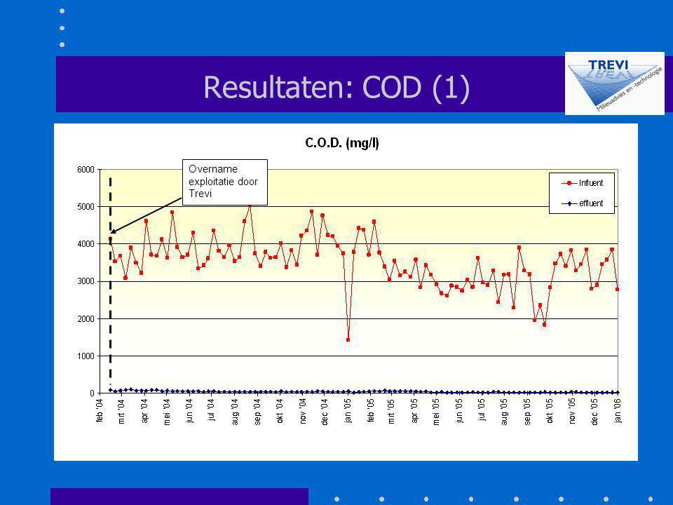 Resultaten: COD (1) Overname exploitatie door Trevi