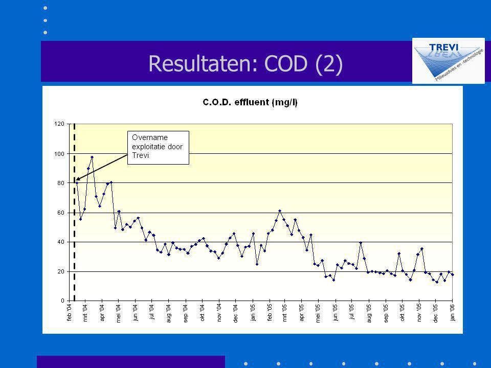 Resultaten: COD (2) Overname exploitatie door Trevi