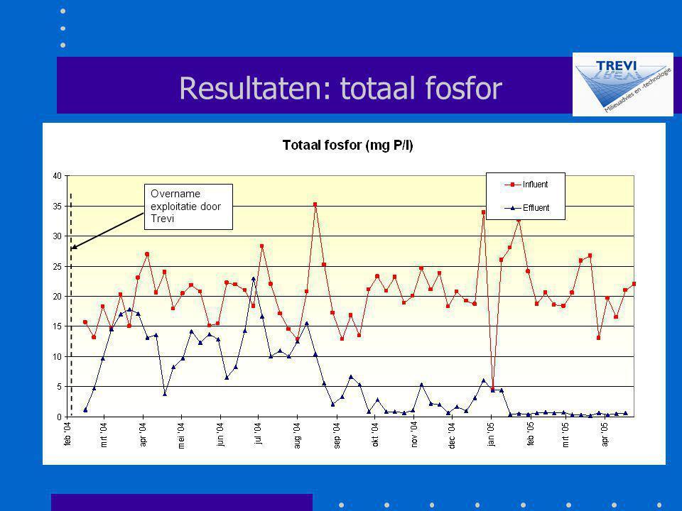 Resultaten: totaal fosfor Overname exploitatie door Trevi
