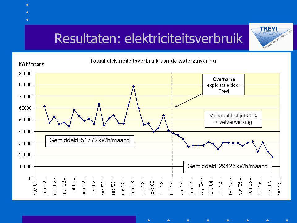 Resultaten: elektriciteitsverbruik Gemiddeld: 51772 kWh/maand Gemiddeld: 29425 kWh/maand Vuilvracht stijgt 20% + vetverwerking