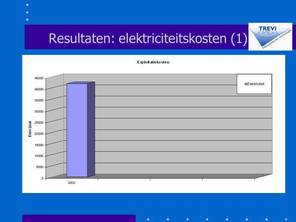 Resultaten: elektriciteitskosten (1)