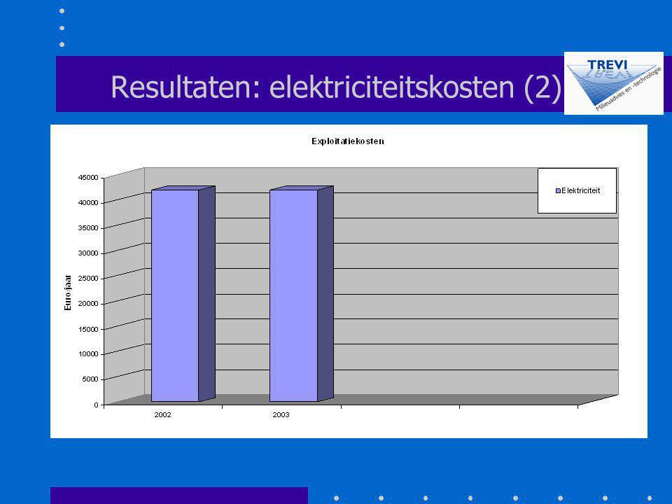 Resultaten: elektriciteitskosten (2)