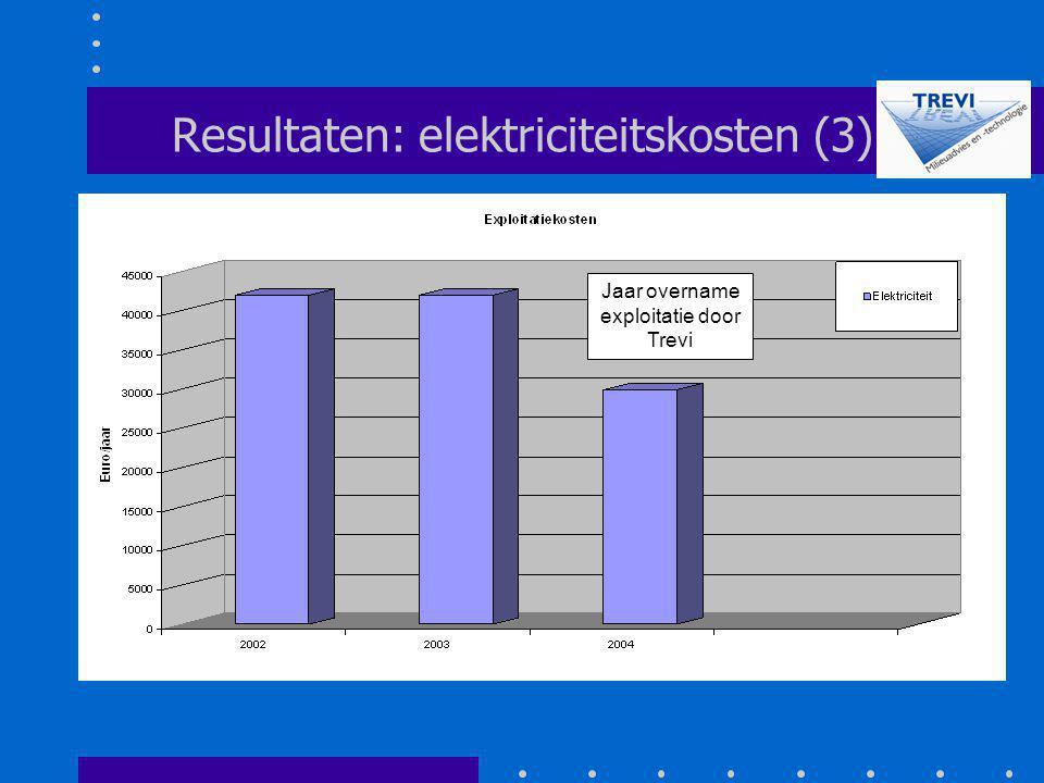 Resultaten: elektriciteitskosten (3) Jaar overname exploitatie door Trevi