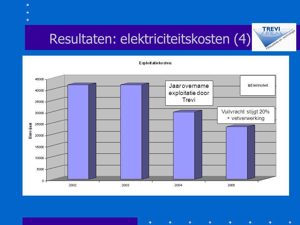 Resultaten: elektriciteitskosten (4) Jaar overname exploitatie door Trevi Vuilvracht stijgt 20% + vetverwerking