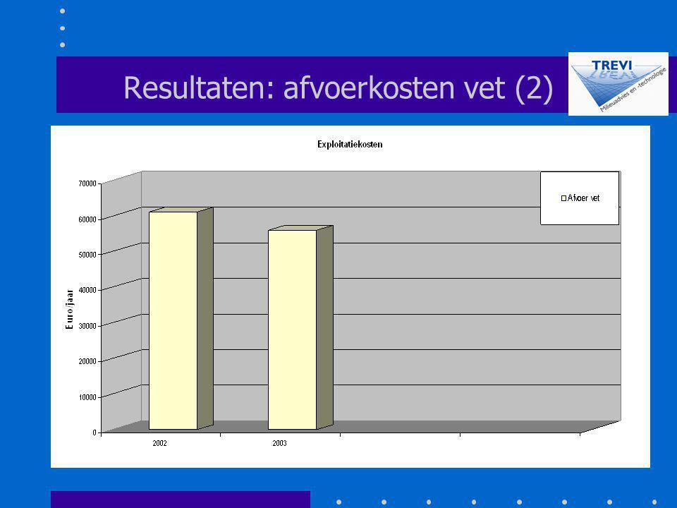 Resultaten: afvoerkosten vet (2)