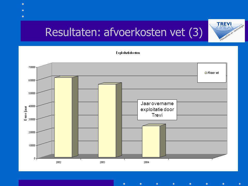 Resultaten: afvoerkosten vet (3) Jaar overname exploitatie door Trevi