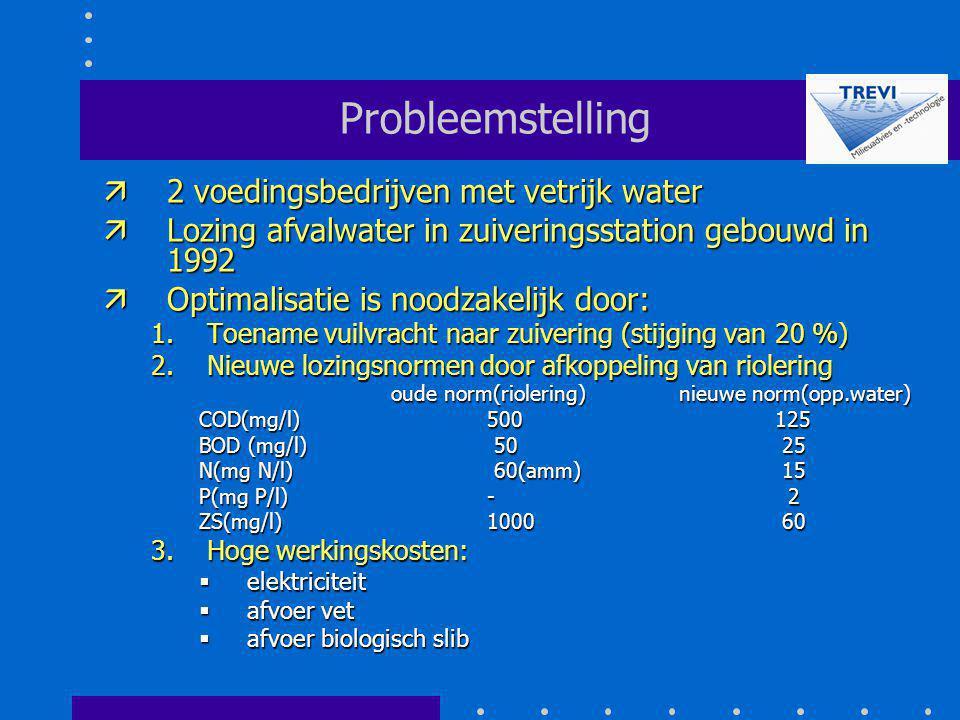 Probleemstelling ä2 voedingsbedrijven met vetrijk water äLozing afvalwater in zuiveringsstation gebouwd in 1992 äOptimalisatie is noodzakelijk door: 1