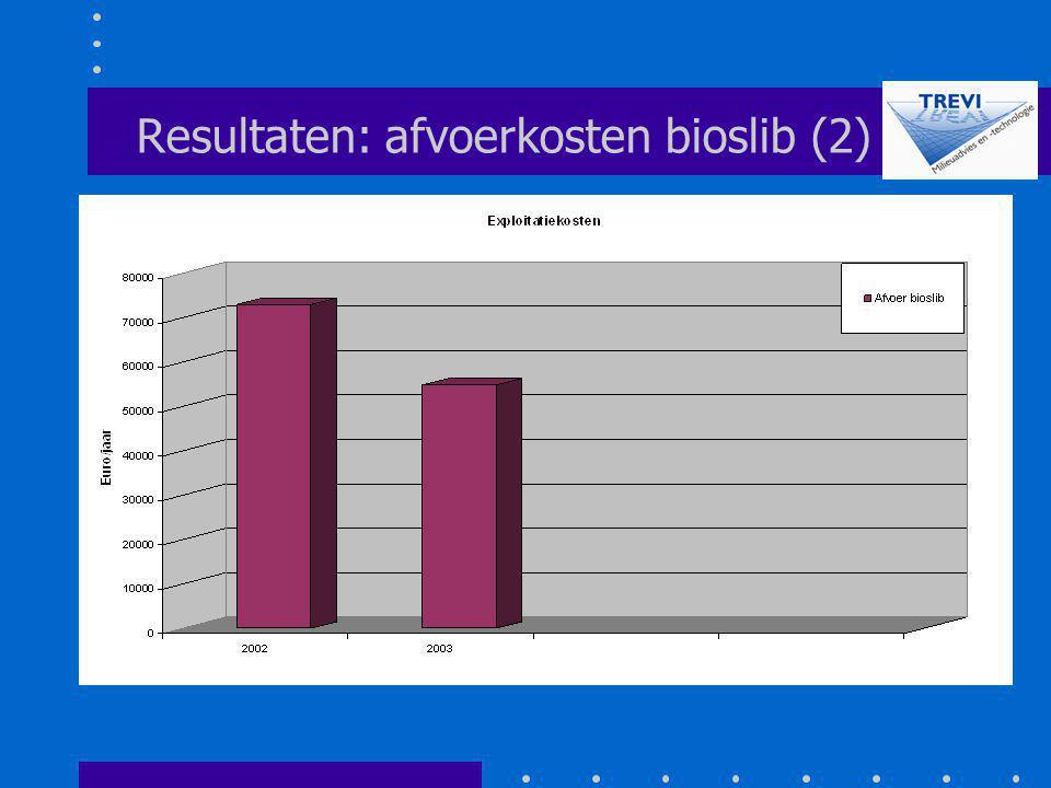 Resultaten: afvoerkosten bioslib (2)