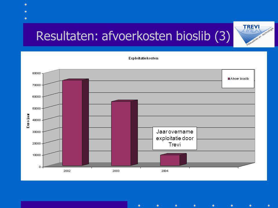 Resultaten: afvoerkosten bioslib (3) Jaar overname exploitatie door Trevi