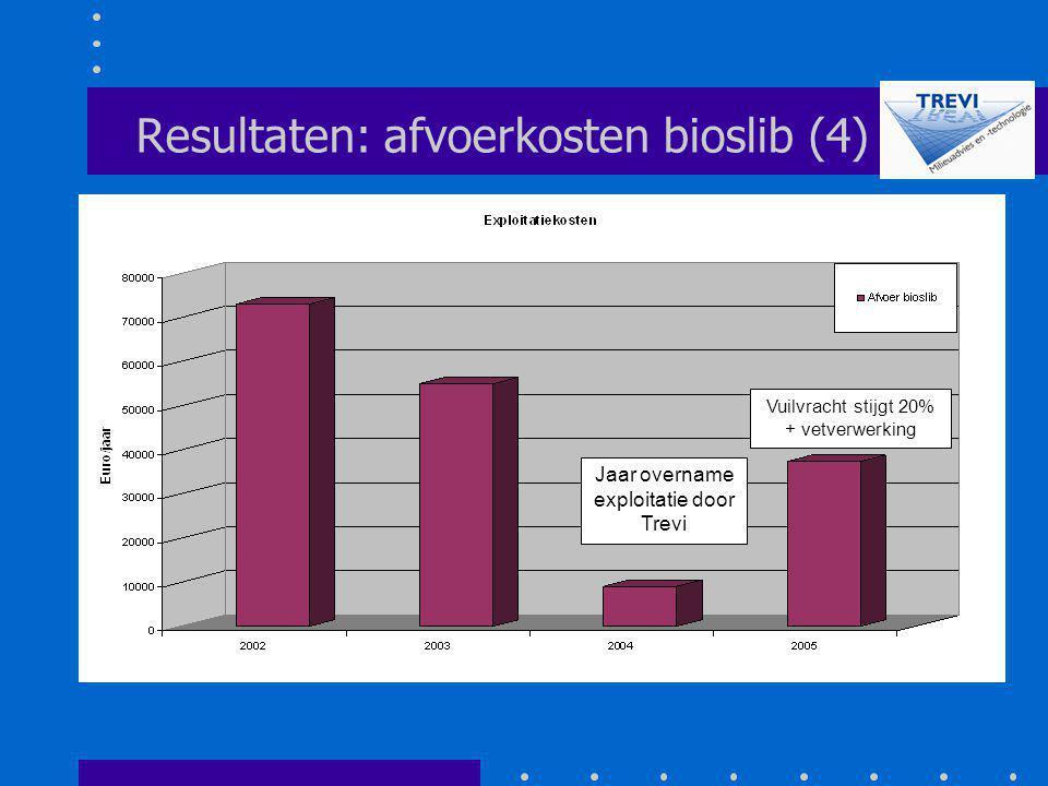 Resultaten: afvoerkosten bioslib (4) Jaar overname exploitatie door Trevi Vuilvracht stijgt 20% + vetverwerking