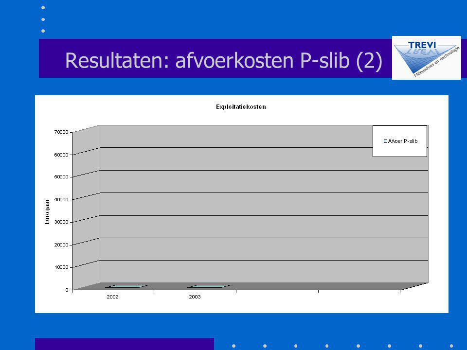 Resultaten: afvoerkosten P-slib (2)