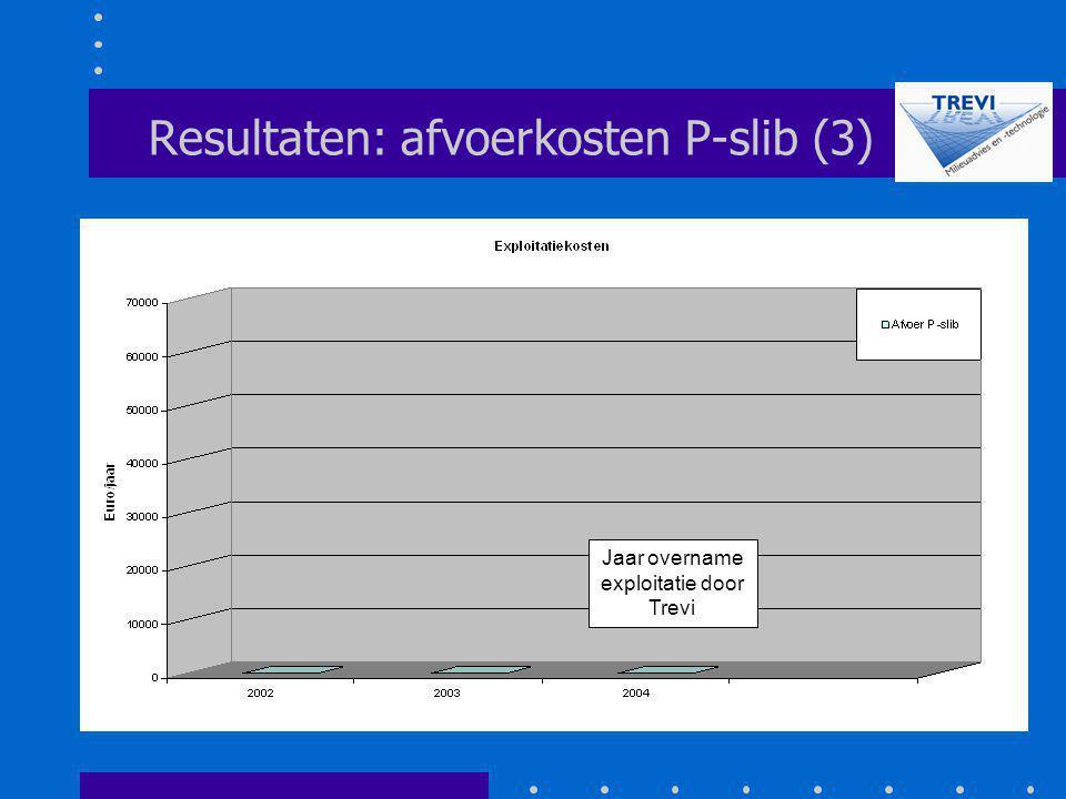 Resultaten: afvoerkosten P-slib (3) Jaar overname exploitatie door Trevi