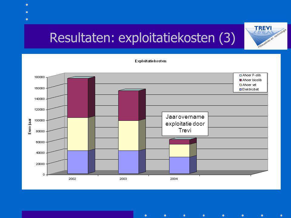 Resultaten: exploitatiekosten (3) Jaar overname exploitatie door Trevi