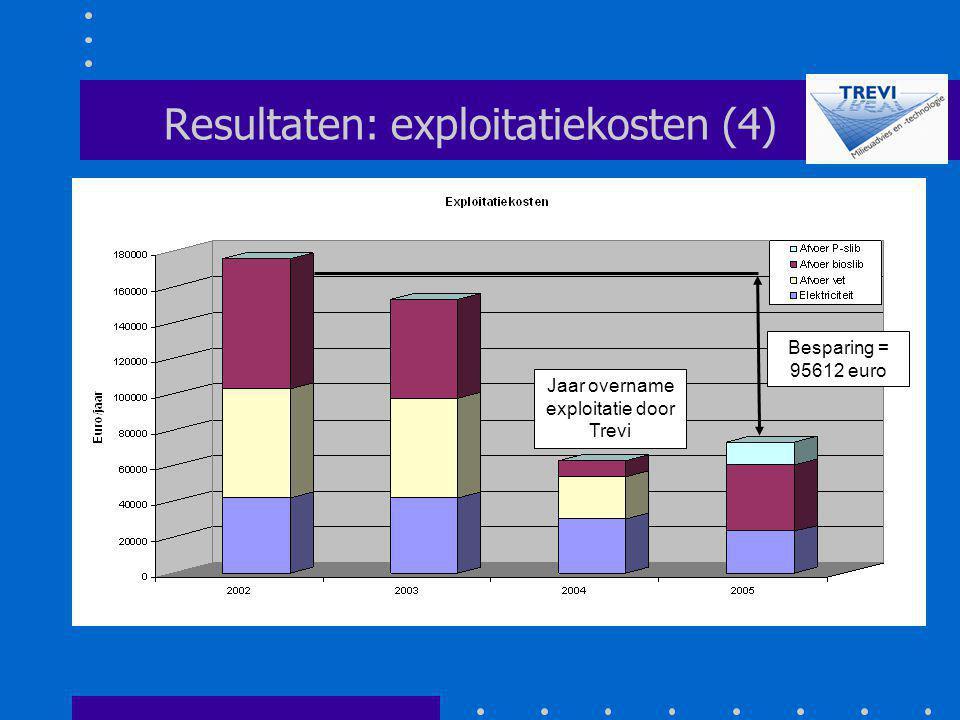 Resultaten: exploitatiekosten (4) Jaar overname exploitatie door Trevi Besparing = 95612 euro