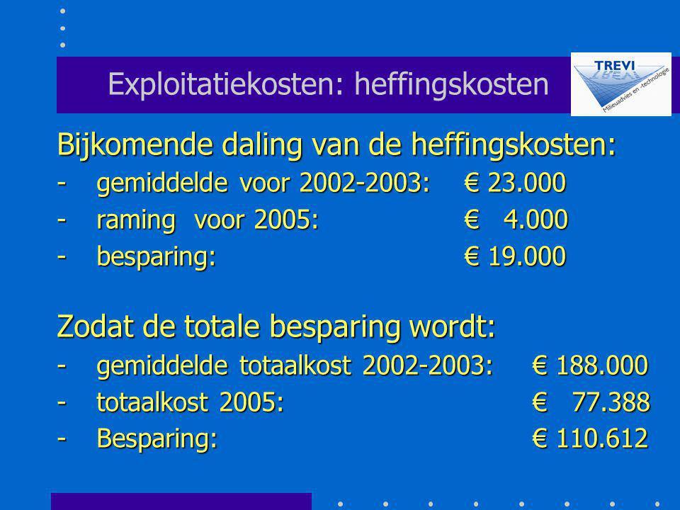Exploitatiekosten: heffingskosten Bijkomende daling van de heffingskosten: -gemiddelde voor 2002-2003: € 23.000 -raming voor 2005: € 4.000 -besparing: