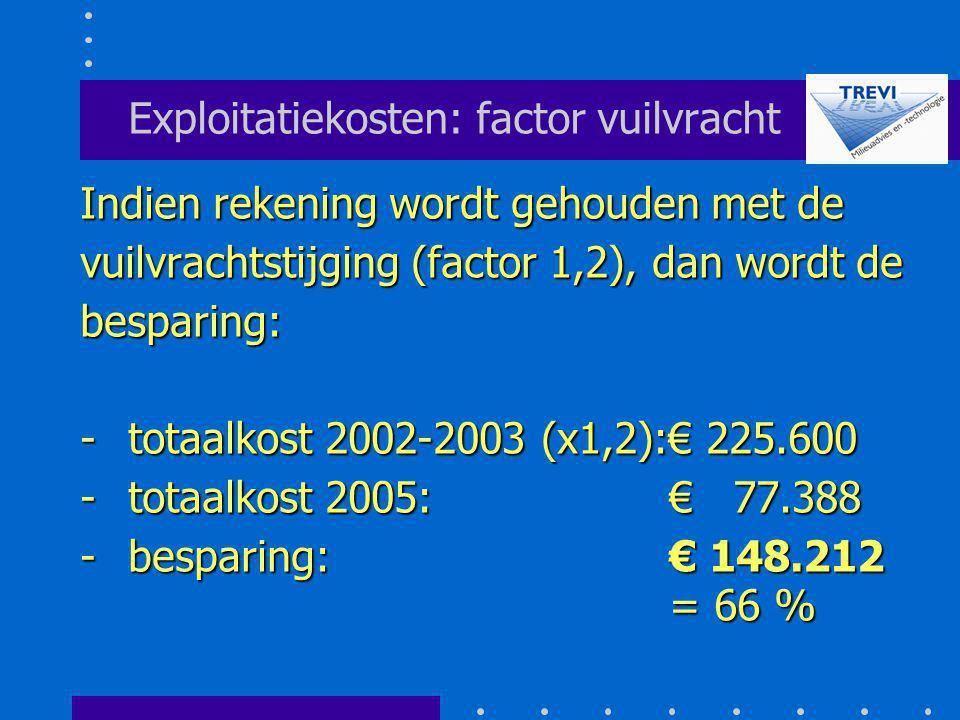 Exploitatiekosten: factor vuilvracht Indien rekening wordt gehouden met de vuilvrachtstijging (factor 1,2), dan wordt de besparing: -totaalkost 2002-2