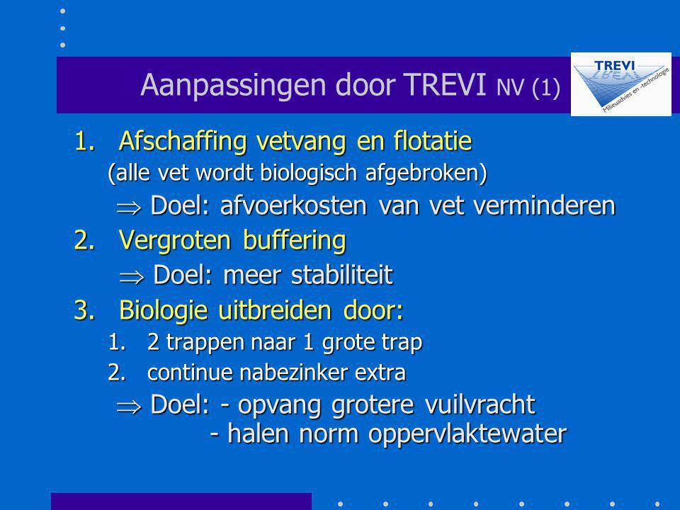 Aanpassingen door TREVI NV (1) 1.Afschaffing vetvang en flotatie (alle vet wordt biologisch afgebroken)  Doel: afvoerkosten van vet verminderen  Doe