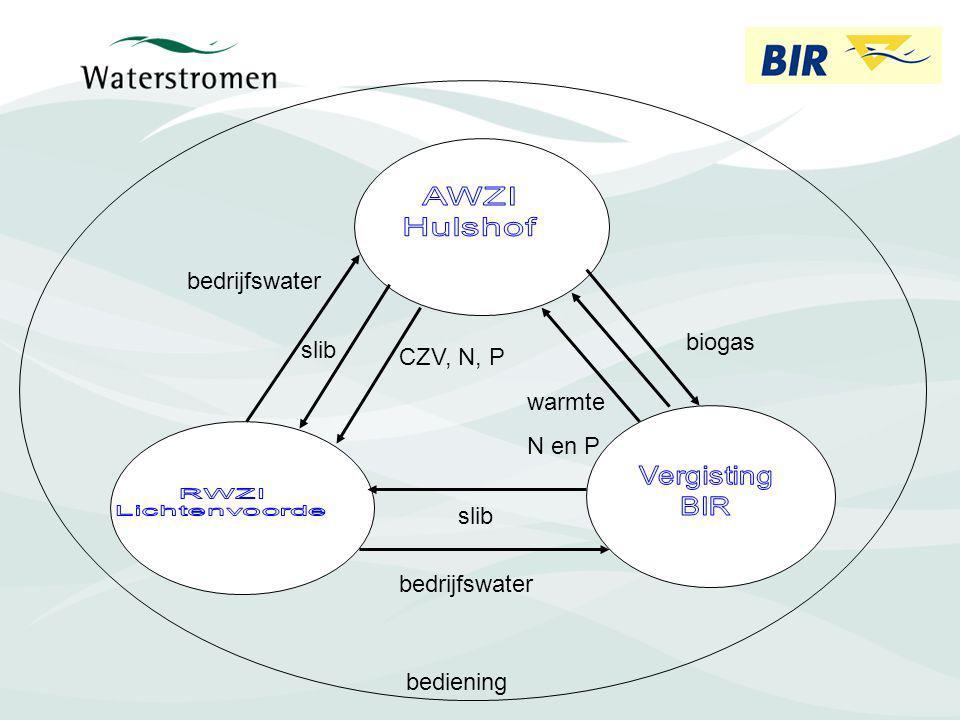 biogas warmte N en P slib CZV, N, P bediening bedrijfswater slib