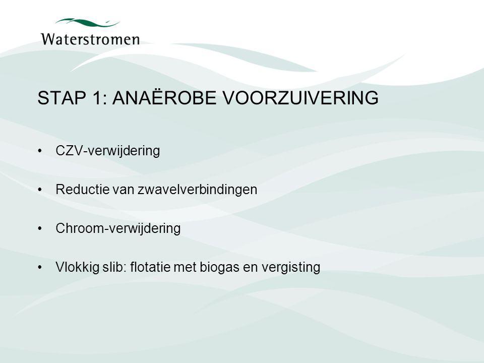 STAP 1: ANAËROBE VOORZUIVERING CZV-verwijdering Reductie van zwavelverbindingen Chroom-verwijdering Vlokkig slib: flotatie met biogas en vergisting