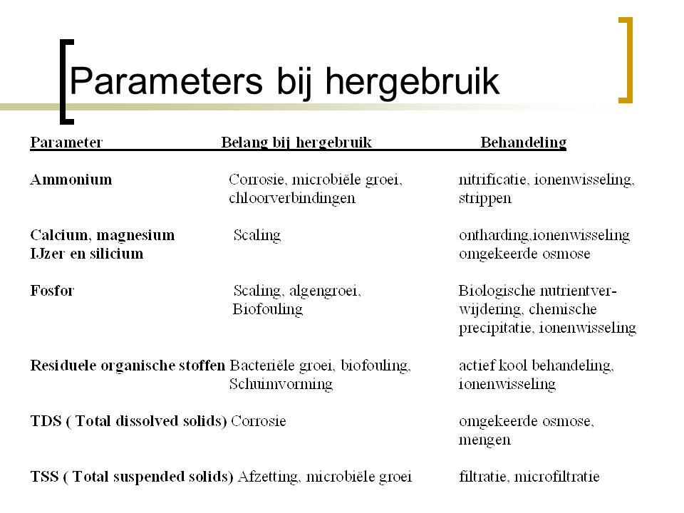 Parameters bij hergebruik