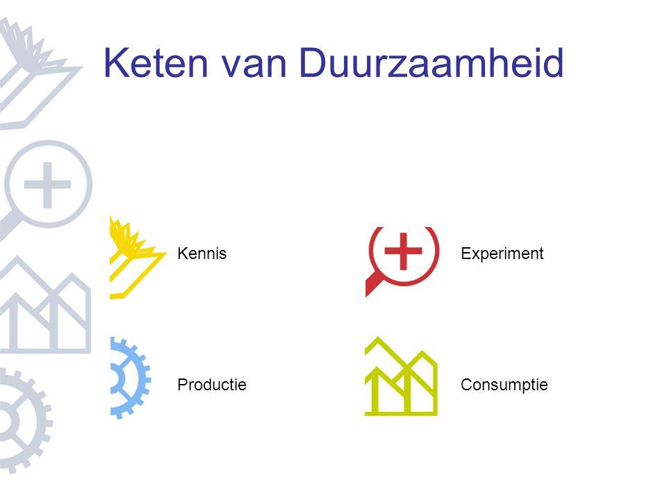 Keten van Duurzaamheid Kennis ProductieConsumptie Experiment