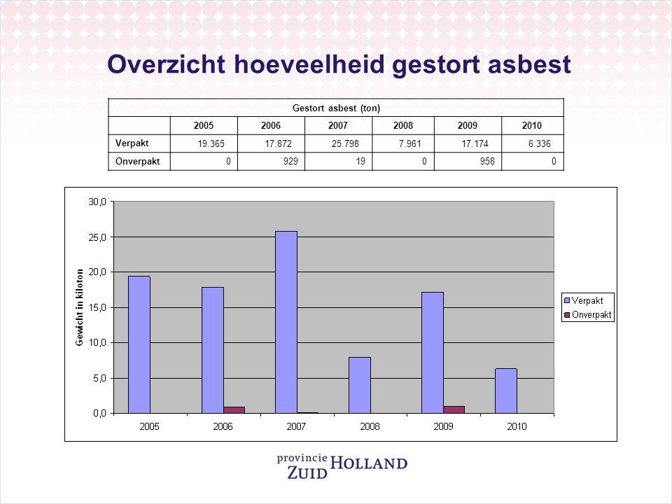 Overzicht hoeveelheid gestort asbest Gestort asbest (ton) 200520062007200820092010 Verpakt 19.365 17.872 25.798 7.961 17.174 6.336 Onverpakt0929190958