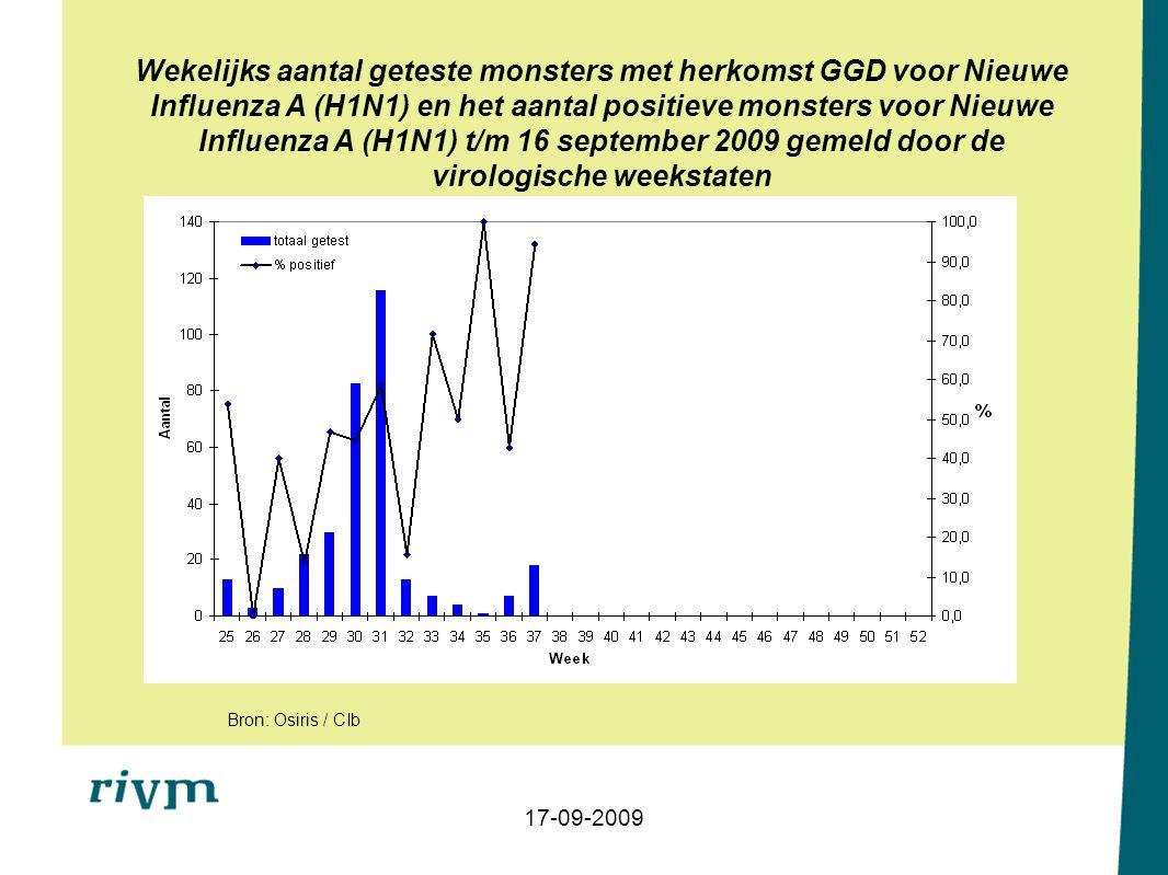 Wekelijks aantal geteste monsters met herkomst GGD voor Nieuwe Influenza A (H1N1) en het aantal positieve monsters voor Nieuwe Influenza A (H1N1) t/m 16 september 2009 gemeld door de virologische weekstaten 17-09-2009 Bron: Osiris / CIb