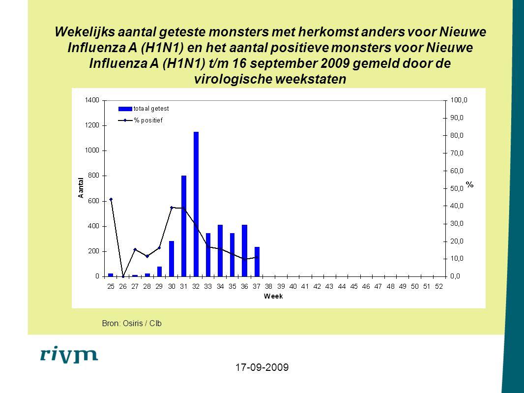 Wekelijks aantal geteste monsters met herkomst anders voor Nieuwe Influenza A (H1N1) en het aantal positieve monsters voor Nieuwe Influenza A (H1N1) t/m 16 september 2009 gemeld door de virologische weekstaten 17-09-2009 Bron: Osiris / CIb