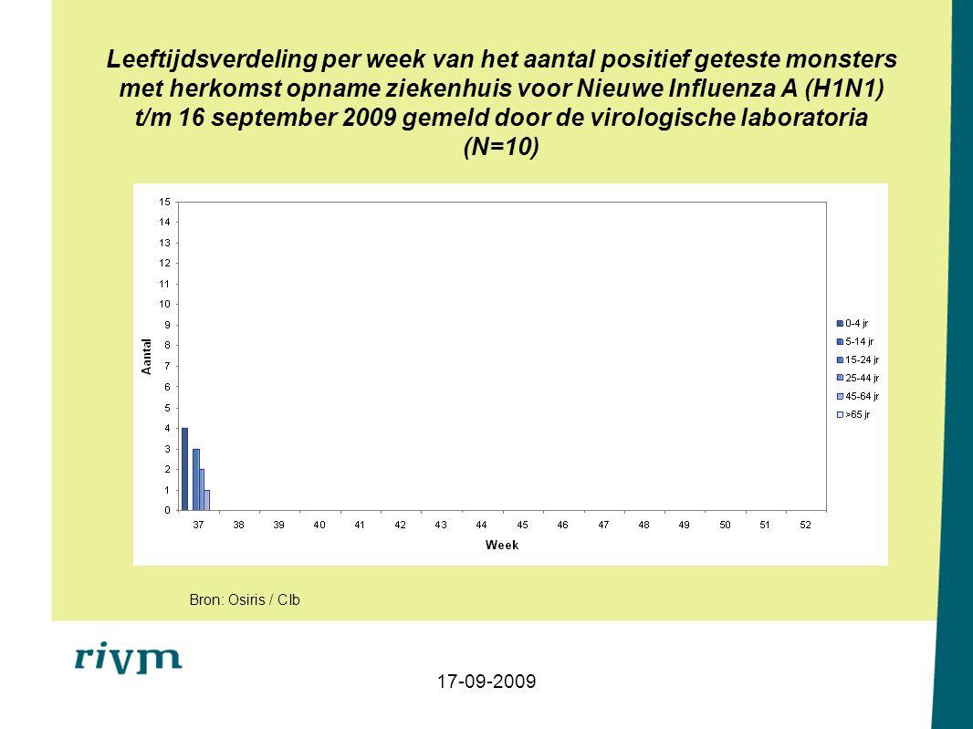 Leeftijdsverdeling per week van het aantal positief geteste monsters met herkomst opname ziekenhuis voor Nieuwe Influenza A (H1N1) t/m 16 september 2009 gemeld door de virologische laboratoria (N=10) 17-09-2009 Bron: Osiris / CIb